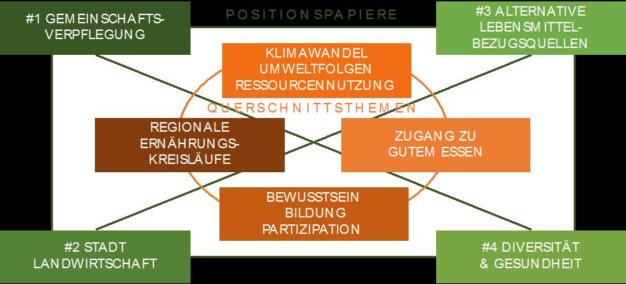 Zusammenhang zwischen Querschnittsthemen und Positionspapieren