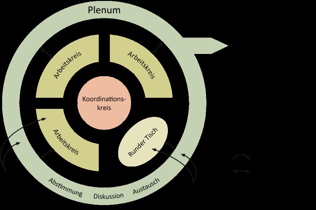 Struktur Grafik Ernährungsrat Wien