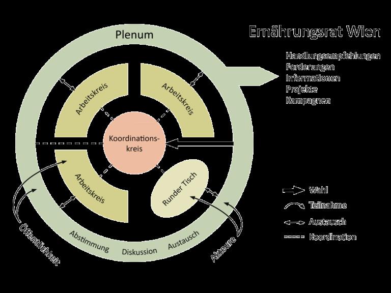 Struktur-Grafik